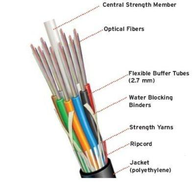 Structure of optical fibers