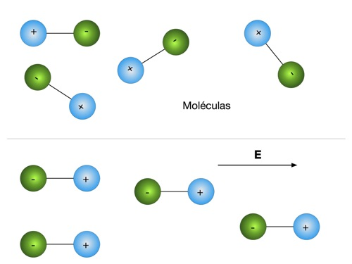 polarization of dielectric material