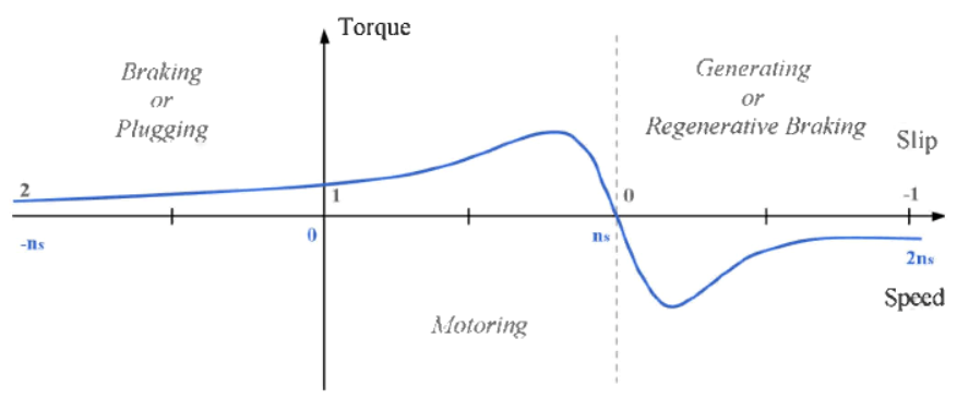 When The Driver Releases Foot From Accelerator Inverter Sends A Negative Torque Signal To Motor Changing Field Rotation Direction