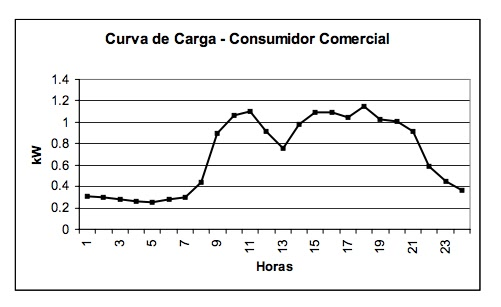 commercial load curve