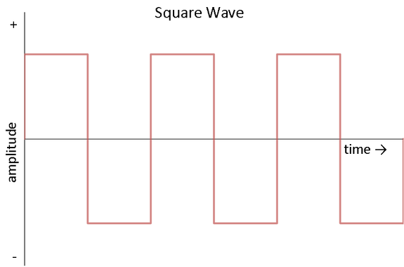 AC square wave