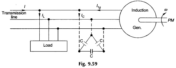 Asynchronous generator with capacitor bank