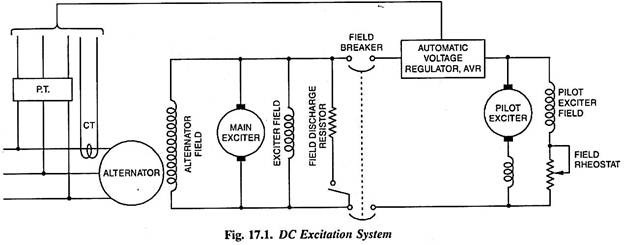 DC excitation system