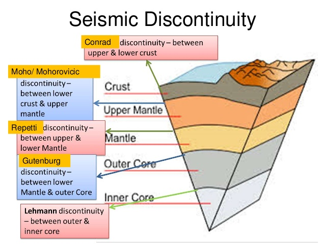 Discontinuities of Earth