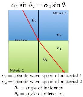 Seismic wave refraction
