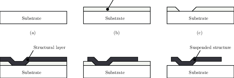 Typical steps in a surface micromachining