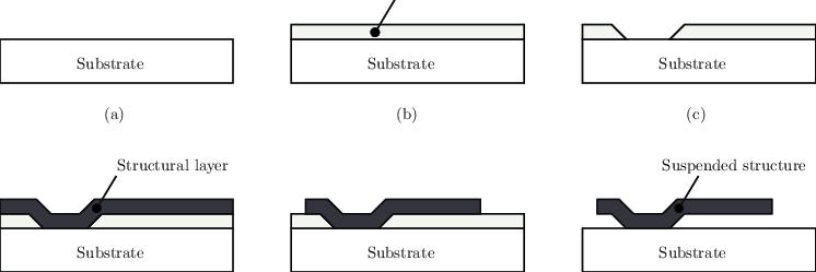 Processo de microusinagem de superfície