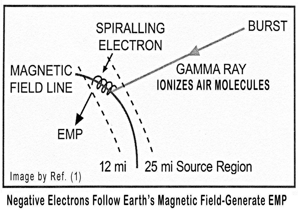 Electron's spiral trajectory and electromagnetic pulse