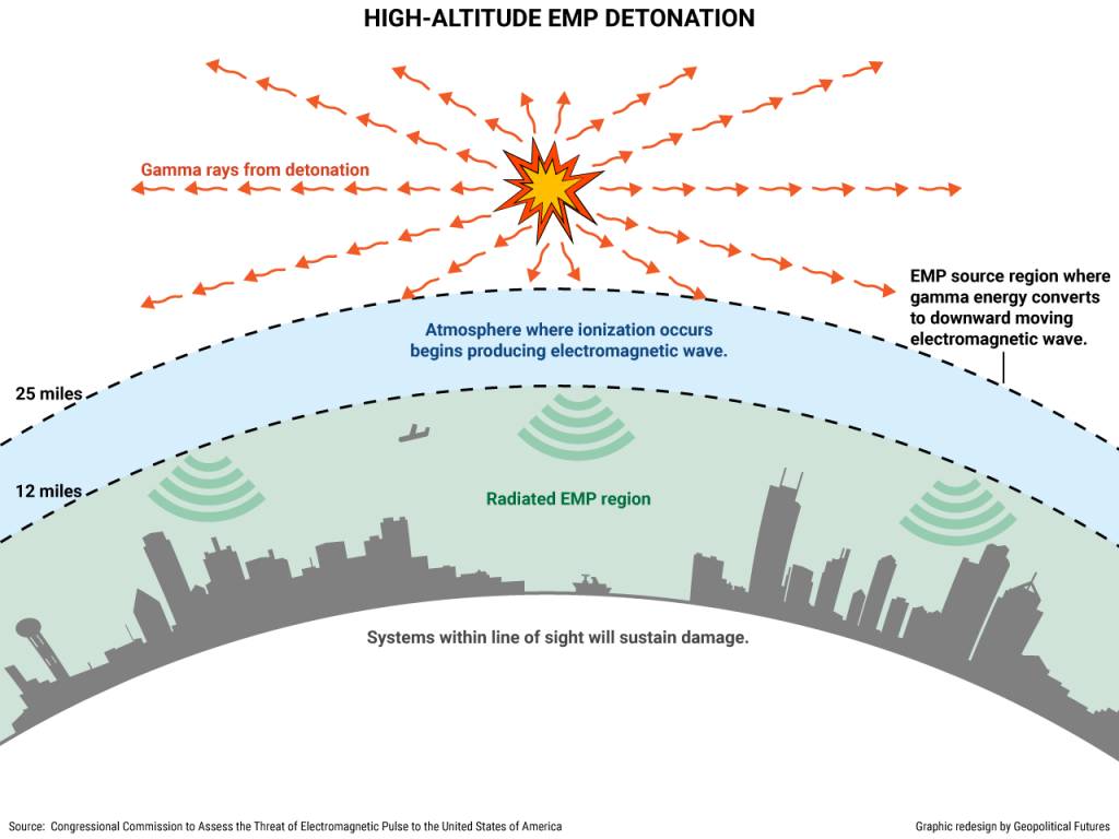 electromagnetic pulse by high-altitude nuclear detonation