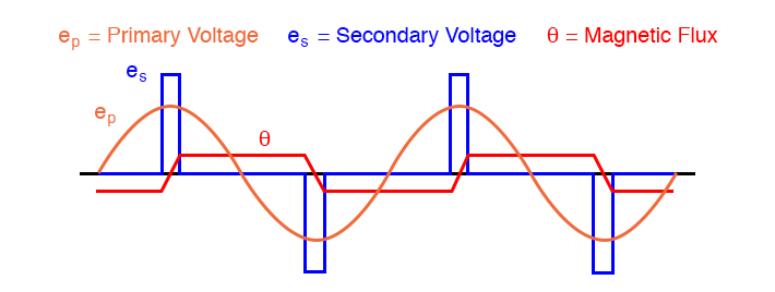 voltage-and-flux-waveforms-for-a-peaking-transformer