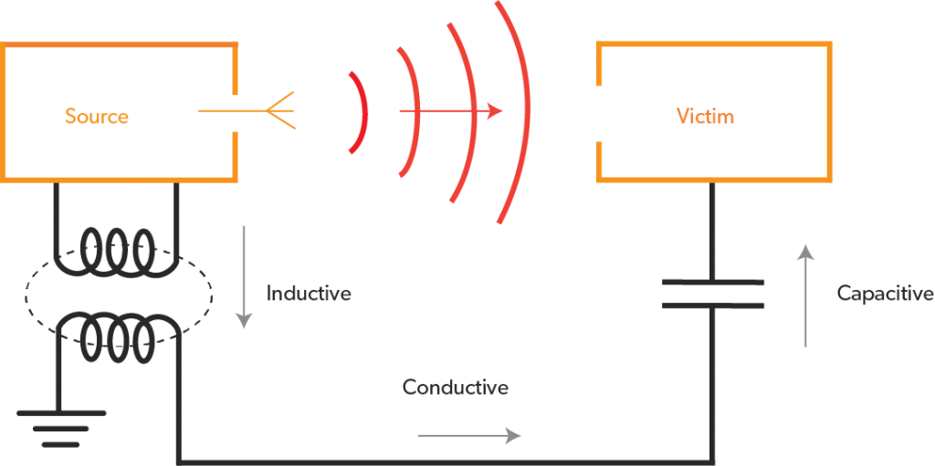 Propagation of electromagnetic interference