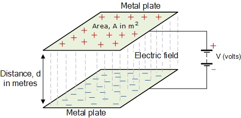 Capacitance in parallel plates