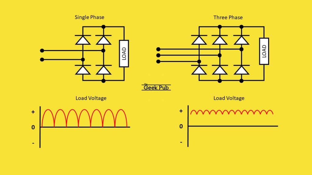 Single-phase and three-phase rectifiers