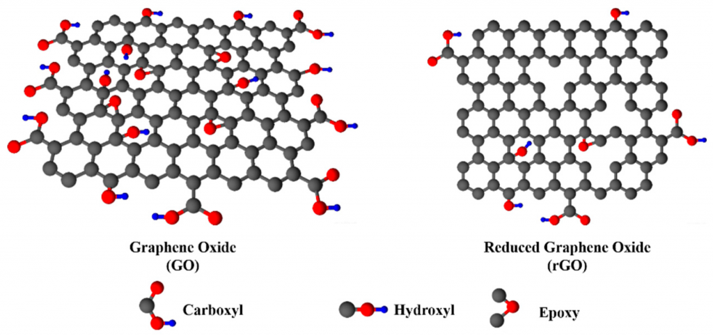 graphene oxide and its reduced form