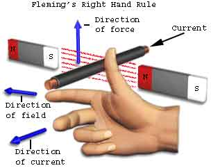 Flemming's Right Hand Rule for generators