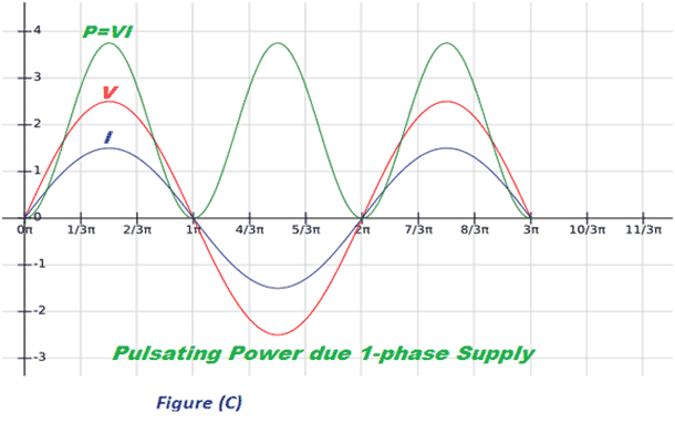 single-phase power