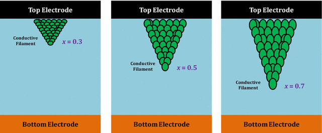 Memristor's conductor filament growth