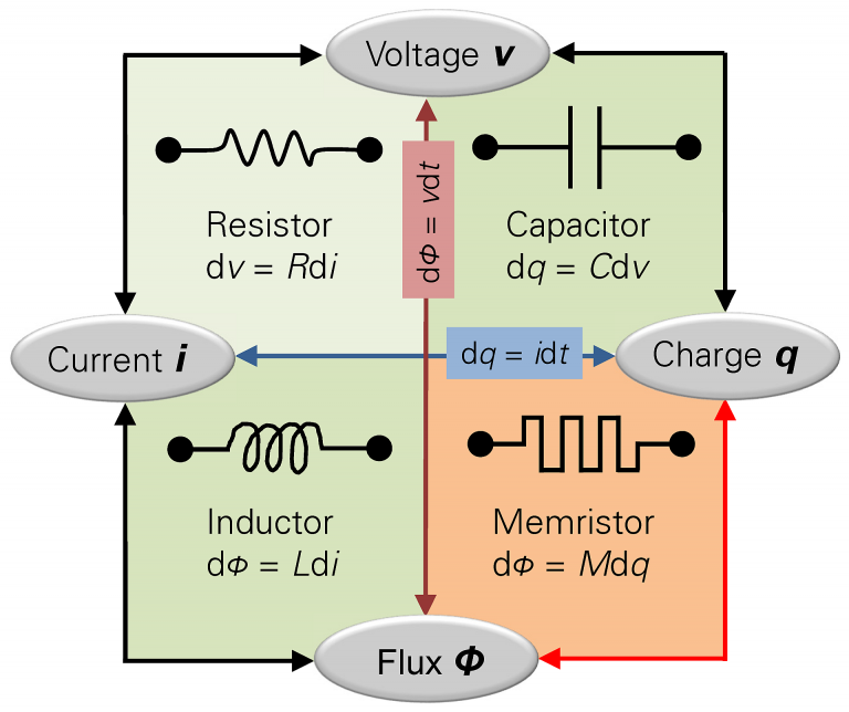 Memristor-768x644