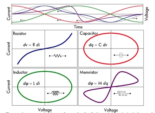 Curves of 4 passive component