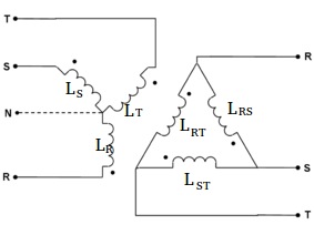 configurations with coils