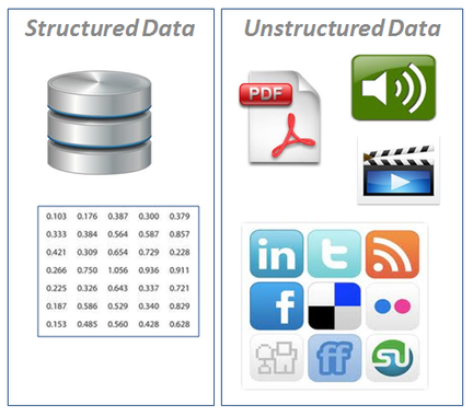 Types of data on Big Data