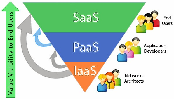 XaaS cloud computing