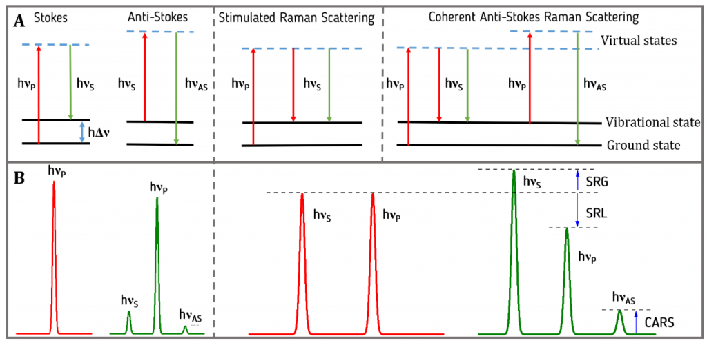 energy levels of raman scattering