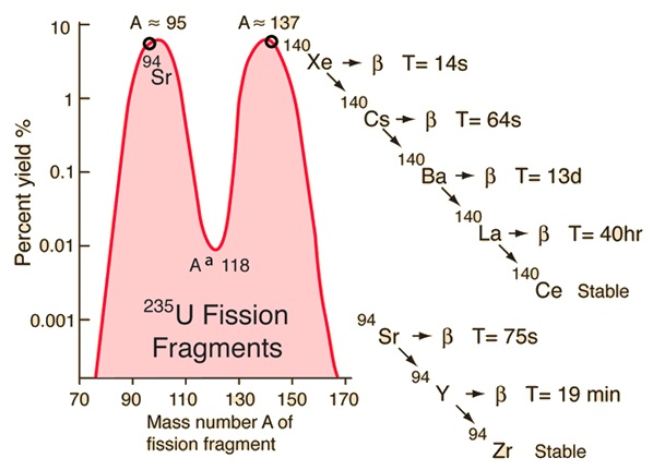 isotopes percentage on fission