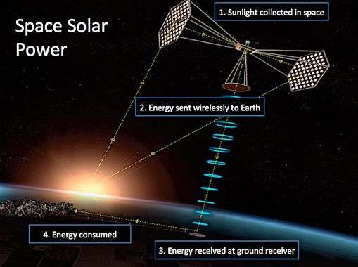 wireless electrical power by satellite
