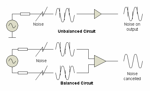 noise in balanced and unbalanced lines