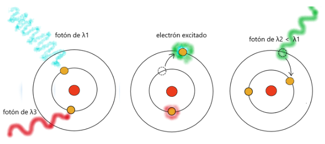 emitng photons from atoms